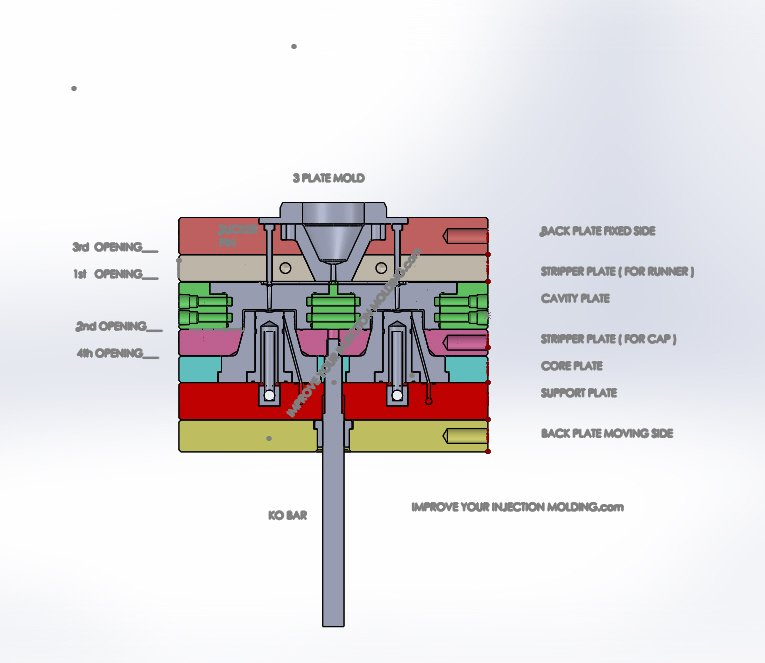 3 Plate Mold Design For Injection Molding